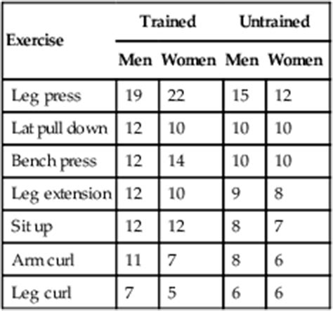 1rm bench press test 1rm bench press norms 28 images fitness testing for sport and exercise fitness