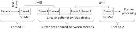 Cv Mat by C How To Implement A Circular Buffer Of Cv Mat