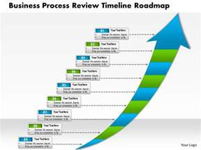 Business Process Review Template 0514 business process review timeline roadmap 9 stage
