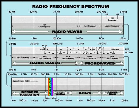 cuisine tv frequence the guide to learning about radio communication