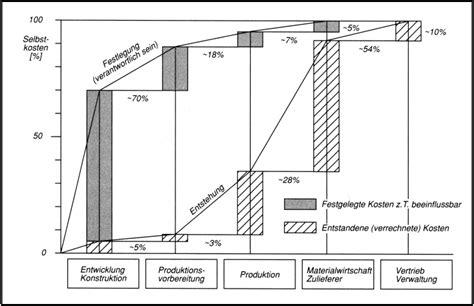 Lebenslauf Muster Vdi Konstruktion Das Wirtschaftslexikon