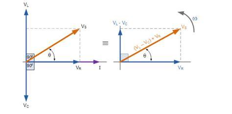 impedance of phasor series rlc circuit electrical4u