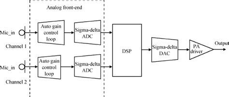 digital hearing aid circuit diagram digital hearing aid circuit diagram circuit and