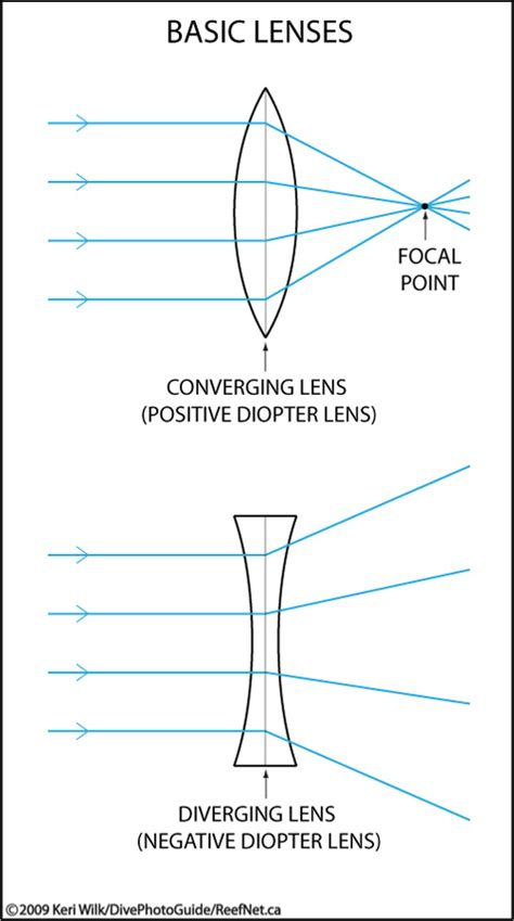 diagrams for converging lenses diverging mirror diagram converging lens diagram elsavadorla