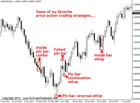 video price action trading strategies daily price action price action trading explained 187 learn to trade
