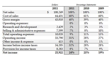 understanding and interpreting percentage statements