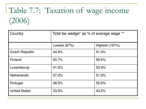 wage income ppt chapter 7 global compensation benefits and taxes