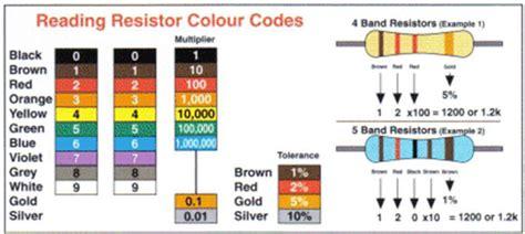 resistor colour reading jvsivaprasadelectronics march 2013