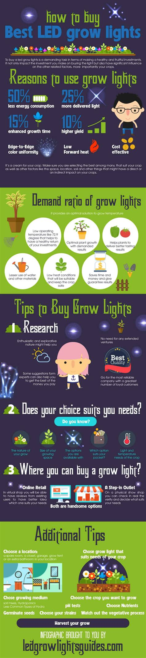 how to buy led lights best led grow lights reviews 2016 top for