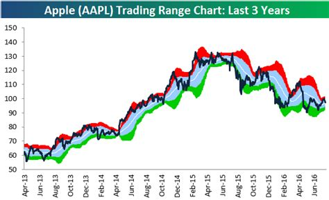 s day earnings chart of the day apple aapl earnings after the