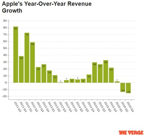apple revenue apple reports their first revenue decline since 2003 are