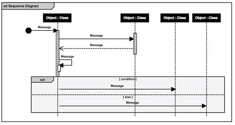 Intro To Uml 2 5 Diagram Types And Templates Cacoo Sequence Diagram Template