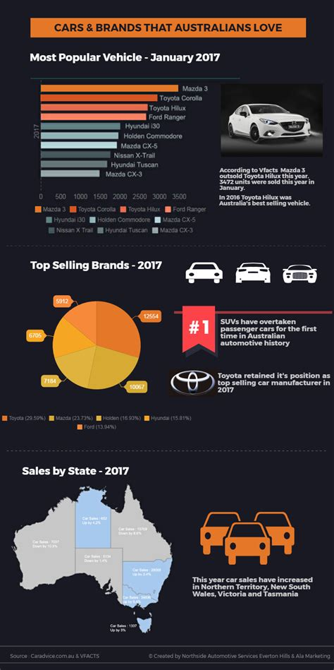 infographic top selling cars  australia northside automotive