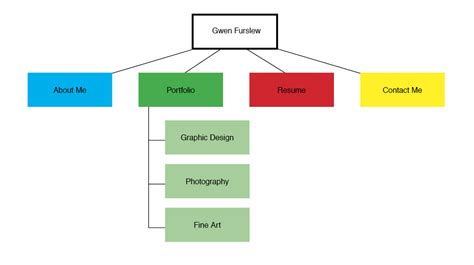 website design flowchart template u15 office wallpaper