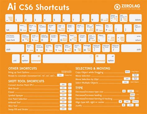adobe illustrator cs6 javascript adobe illustrator cs6 shortcuts cheat sheet web design
