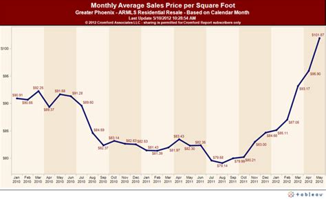 chandler az home prices may 2012 be careful what you read