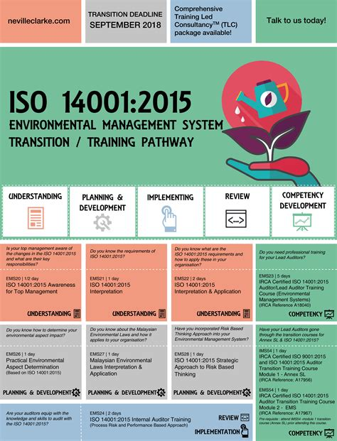 Iso 14001 Environmental Management Iso 14001 2015 Template Free