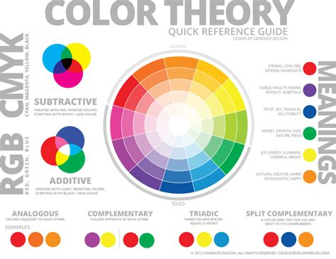 an introduction to color theory for web designers 8th grade color theory marlboro art