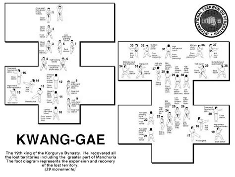 yul gok pattern diagram my tae kwon do pattern i m learning for my 1st dan