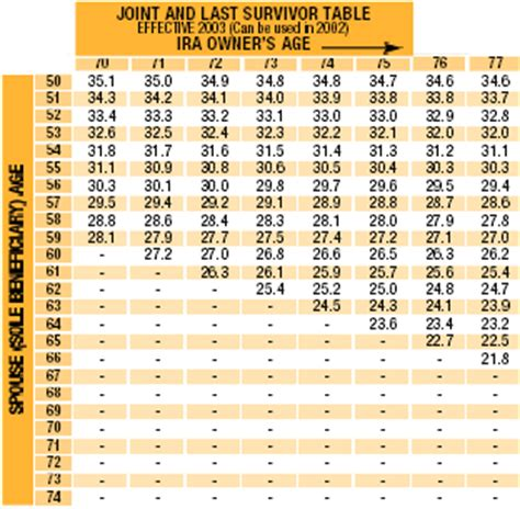irs expectancy tables for ira distributions jan 5 2014 does not include distributions from a