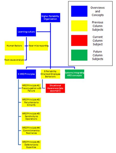 fire department command structure pictures to pin on