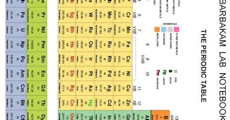 up to date printable periodic table most up to date periodic table on barbakam carbonless lab