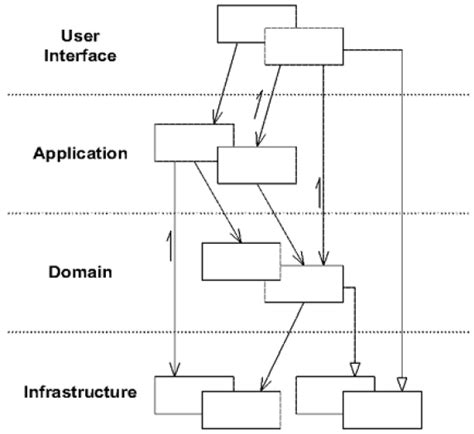 Home Designer Pro Layers Architecture Of A Ddd Application Howtodoit Net