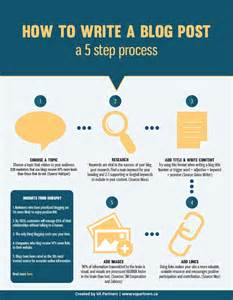 how to how to write a blog post infographic