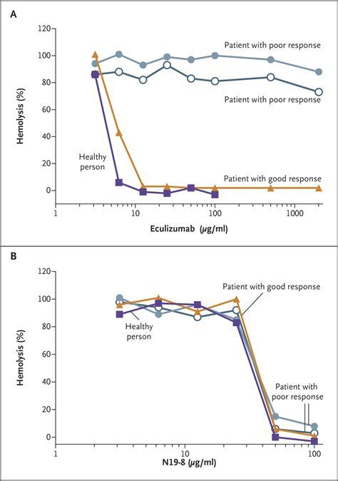 Serum Lyese genetic variants in c5 and poor response to eculizumab nejm