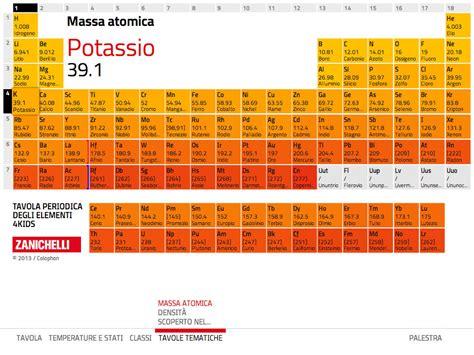 tavola periodica interattiva zanichelli app shopper tavola periodica degli elementi 4