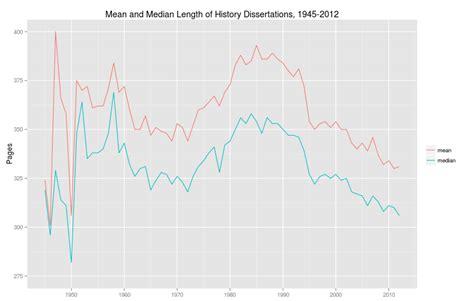 average dissertation length average length of doctoral dissertation