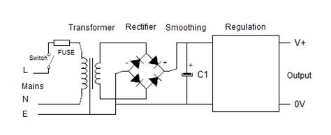 layout guidelines for power supply linear dc power supply design