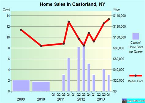 castorland new york ny 13620 profile population maps