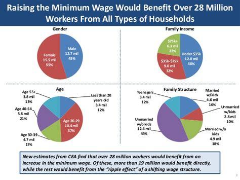 economics of minimum wage raising the minimum wage would