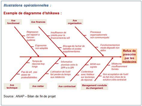 diagramme ishikawa exemple le num 233 rique en sant 233 lancer une d 233 marche processus