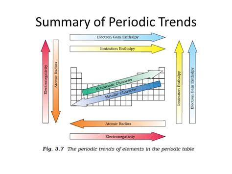 H2o Periodic Table Periodicity Ppt Online Download