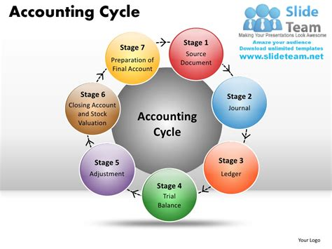 Accounting Cycle Powerpoint Presentation Slides Ppt Accounting Ppt Templates Free 2