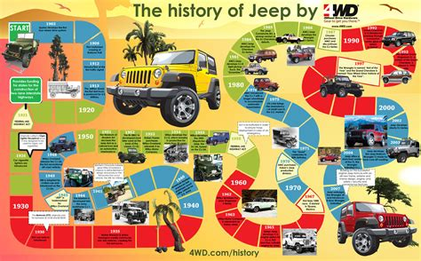 Jeep History Jeep History Through The Years Startign With The