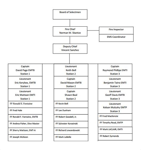 department organizational chart template sle department organizational chart 12