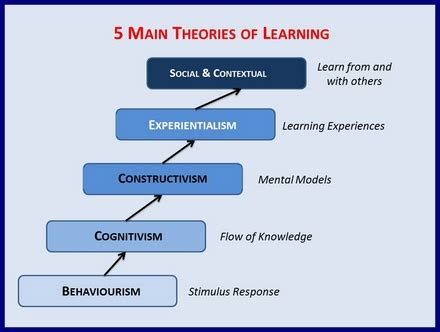 Behavior Modification Uses Learning Principles To Change S Actions Or Feelings by The Five Major Theories Of How Quot Learn Quot A Synopsis