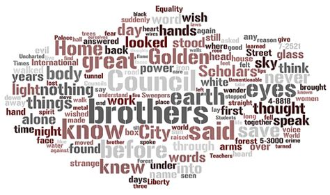 themes the book anthem my wordle of anthem by ayn rand wordle net gallery wrdl