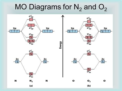 energy pattern of n2 ion molecular geometry and bonding theories ppt download