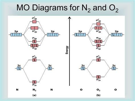 n2 energy level diagram n2 molecular orbital diagram n2 28 images how to build