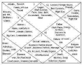 In House Meaning astrology 12 houses in birth chart