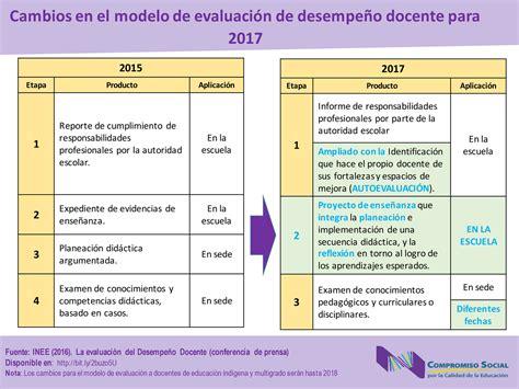 evaluacion docente 2016 ecuador modelo de prueba de evaluacion docente 2016 del ecuador