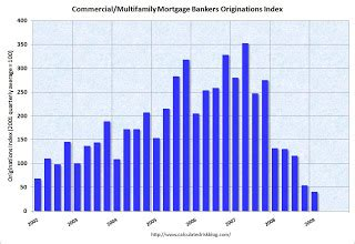Mba Survey Of Commercial Multifamily Originations by Calculated Risk Mba Commercial Multifamily Mortgage Loan