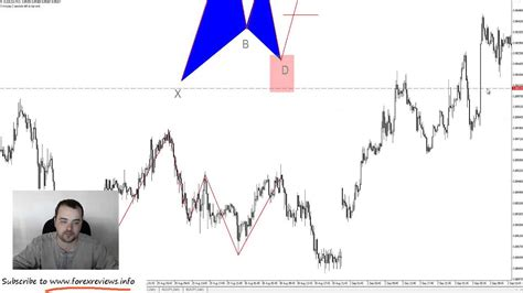 gartley pattern youtube how to draw and trade the gartley pattern youtube