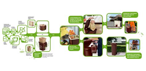 Outside Kitchen Design food waste collection system