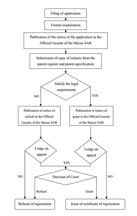 patent application process flowchart patents registration in mainland china hong kong macau