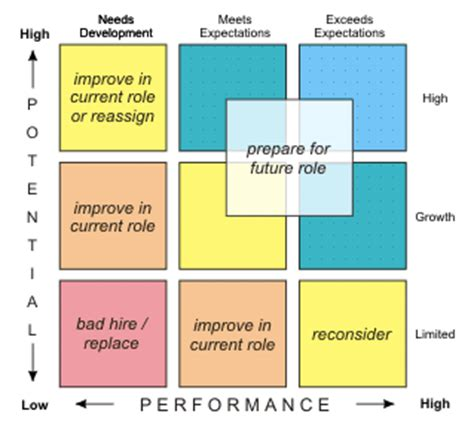 fix your kredit report vorlage great leadership the performance and potential matrix 9